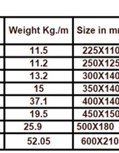 Steel structures angles channels beams our  also  beam weight chart in mm new images rh fotoimage