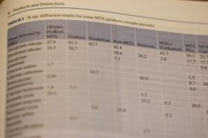 """Mineral Trioxide Aggregate in Dentistry"" von Josette Camilleri Ausschnitt Tabelle 8.1 Seite 157 / MTA Preis"