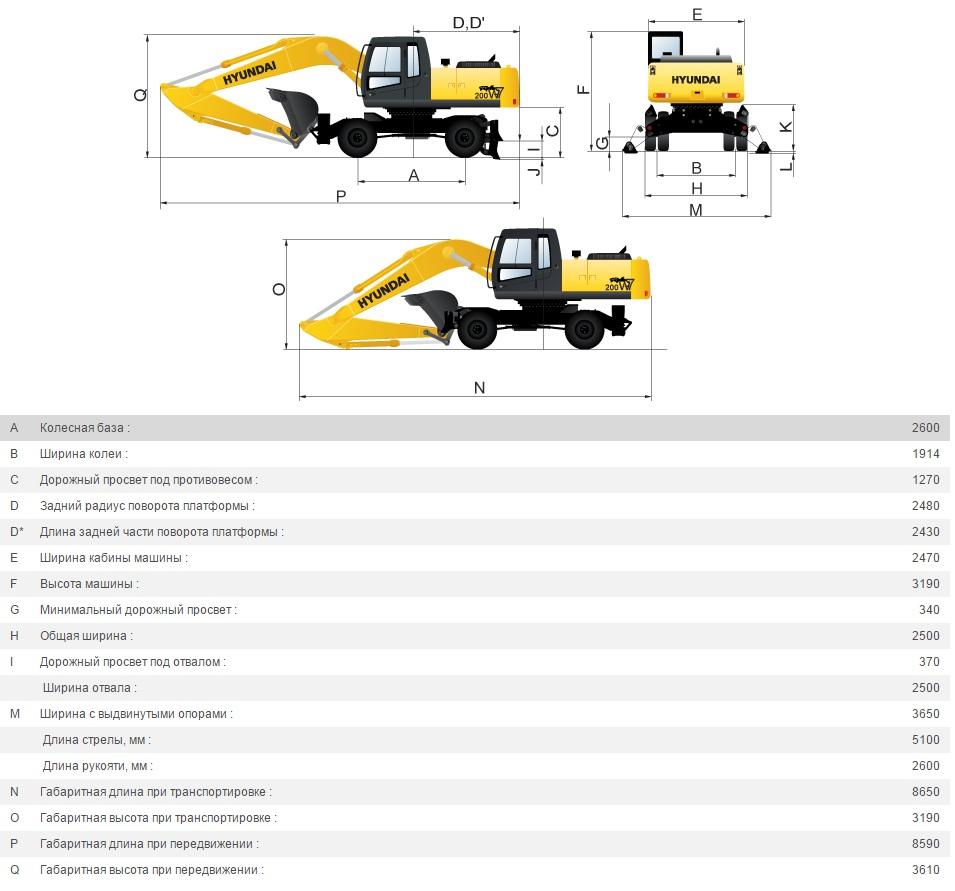 Колёсные экскаваторы Hyundai 170W/180W