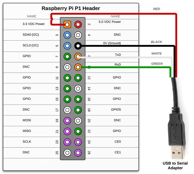 Raspberry Pi Rs232 Serial Interface Options Revisit Putokaz