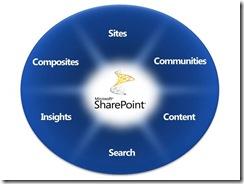 Installing SharePoint 2010