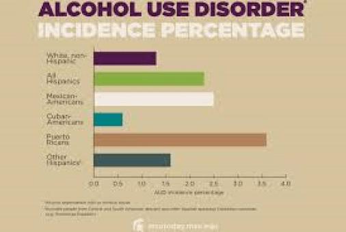 Hispanic alcoholism