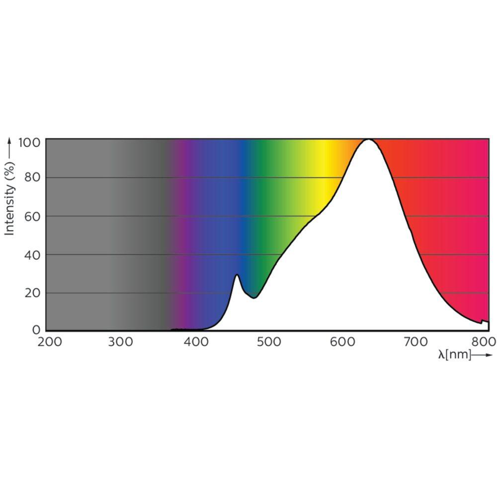 medium resolution of philips master led spotlight gu10 expertcolor spectrum