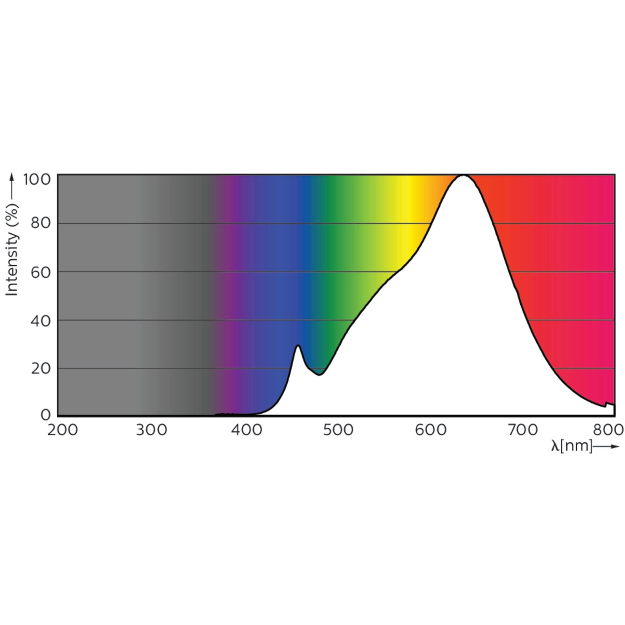 hight resolution of philips master led spotlight gu10 expertcolor spectrum