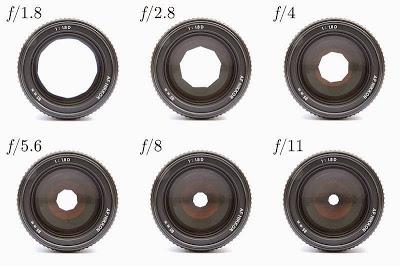 Besaran nilai aperture pada lensa