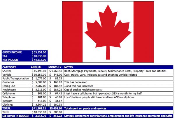 2011-Canada-Spend-Categories-Budget-Spending-Statscan