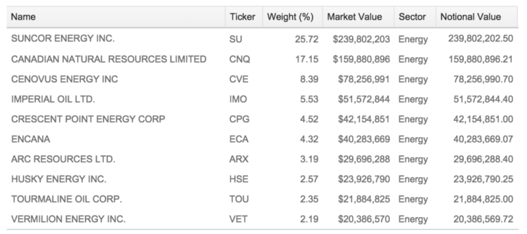 2015-current-portfolio-investments-investing-save-spend-splurge-energy-xeg-holdings-stock-10