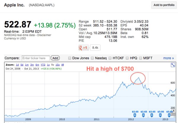 AAPL-Stock-Price-Today