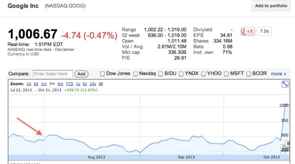 GOOG-Stock-August-2013-Comparison-to-ORAN
