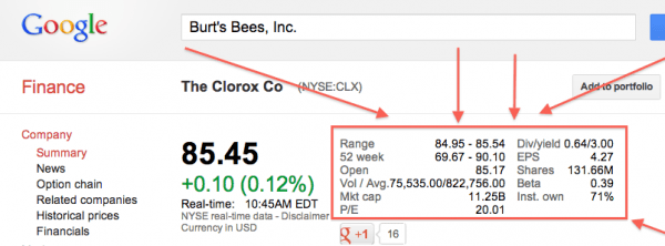 Google-Finance-Navigate-Search-Clorox-Quick-Stats