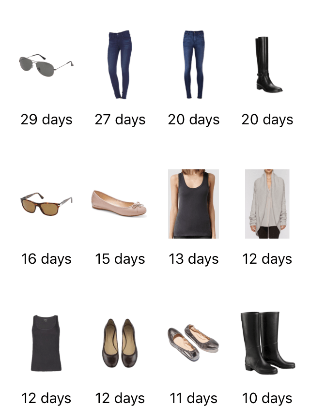 month-of-style-save-spend-splurge-november-2016-most-worn-1
