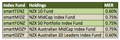 New-Zealand-ETFs-SmartShares-List-Picks
