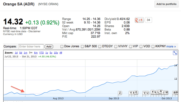 ORAN-Orange-Stock-August-2013-Comparison-to-Google