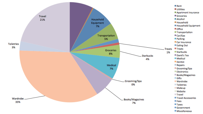 Save-Spend-Splurge-July-2013-Expenses-Pie-Chart
