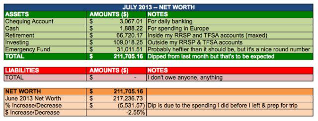 Save-Spend-Splurge-July-2013-Net-Worth