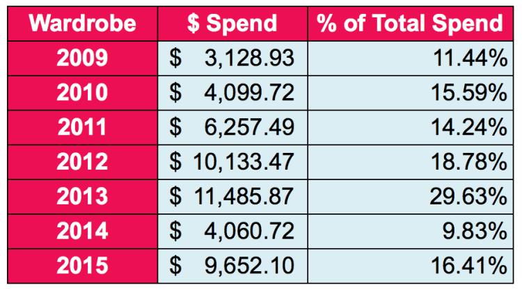 Style-Bloggers-Love-Budgeting_Sherry-Save-Spend-Splurge