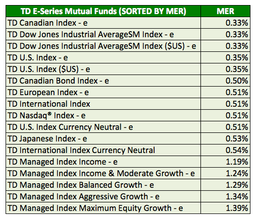 TD-E-Series-List-with-MER-Management-Expense-Ratios-Sorted