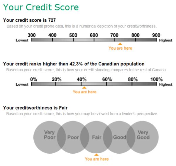 TransUnion-Credit-Score-727