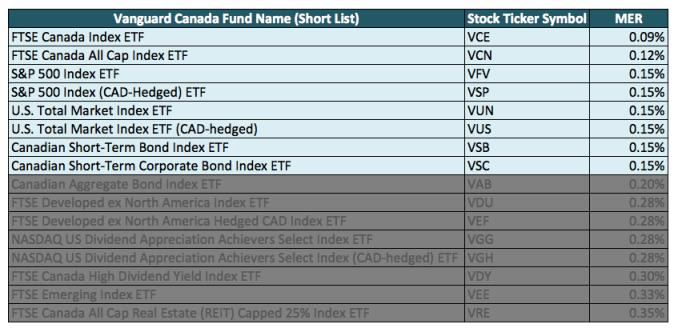 Vanguard-Canada-List-of-Index-ETFs-Choice