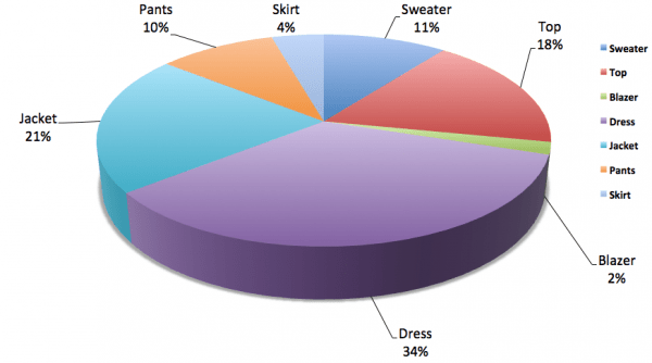Wardrobe-Pie-Percentage-Chart-Closet-Clothes