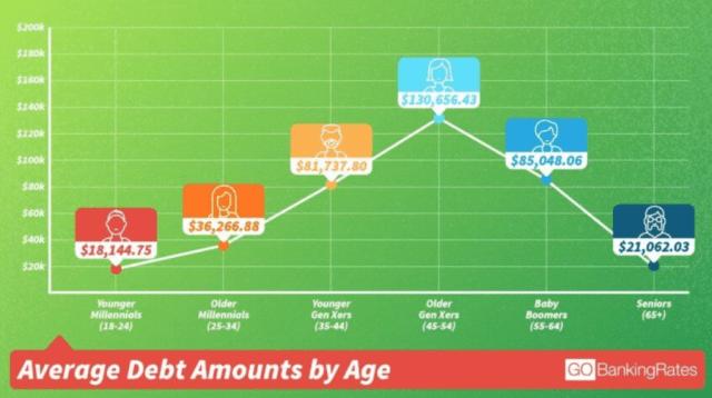 https://www.gobankingrates.com/net-worth/american-financial-habits/#10