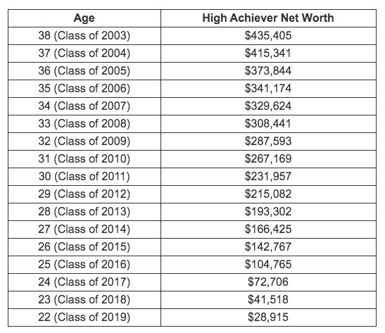https://thecollegeinvestor.com/14611/average-net-worth-millennials/