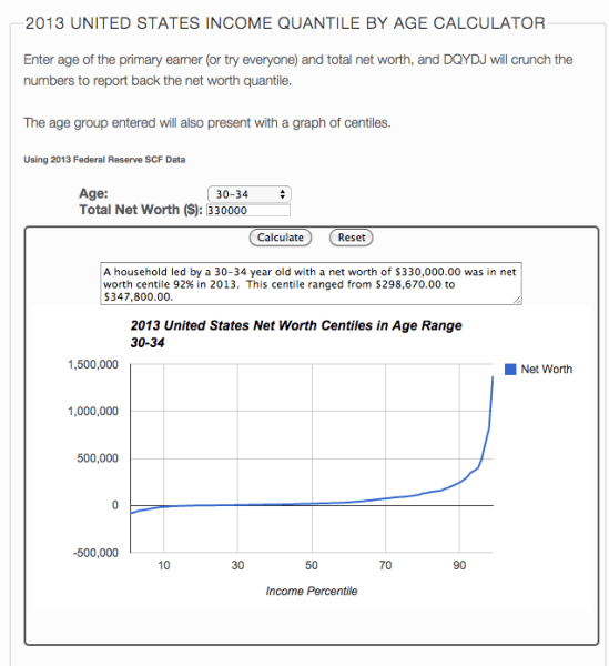 http://dqydj.net/net-worth-by-age-calculator-for-the-united-states/