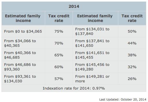 revenu-quebec-daycare-tax-rates