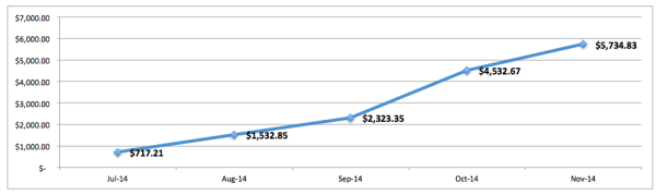 save-spend-splurge-baby-bun-net-worth-november-2014-growth