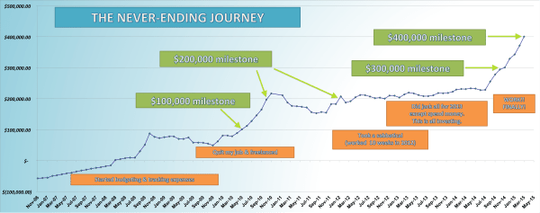 save-spend-splurge-net-worth-chart-journey-2006-to-2015