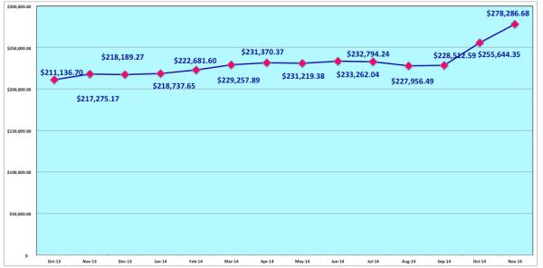 save-spend-splurge-net-worth-november-2014-past-12-months