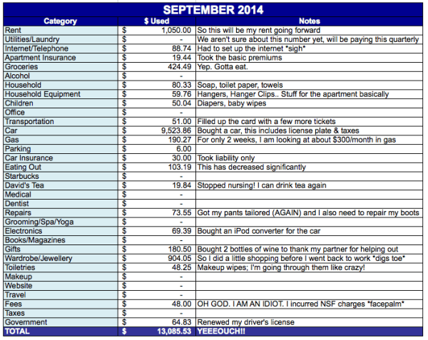 save-spend-splurge-september-2014-expenses