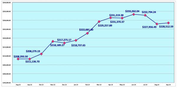 save-spend-splurge-september-2014-net-worth-past-12-months-trailing