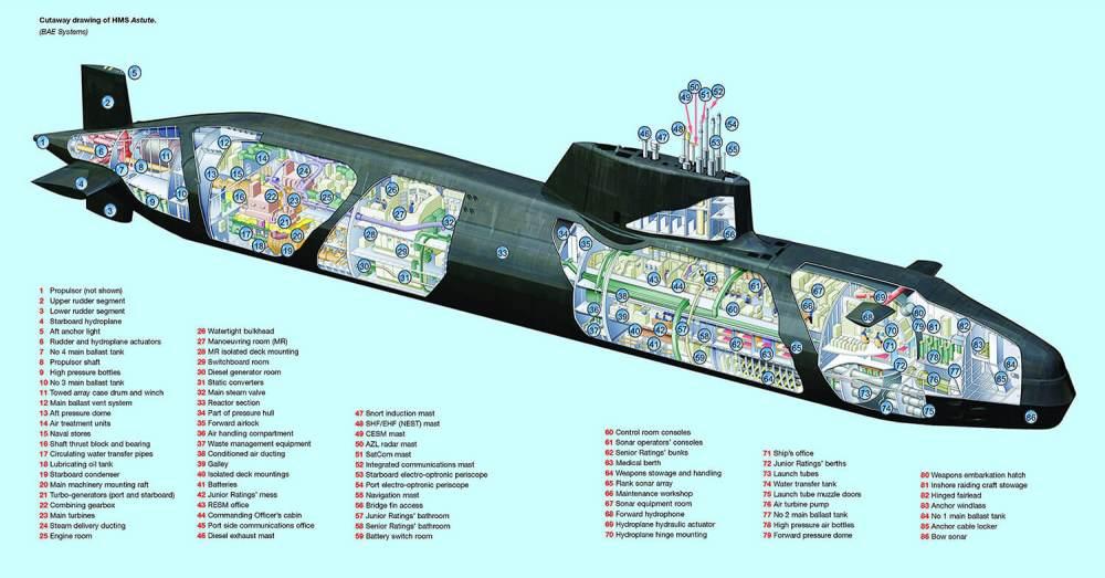 medium resolution of navy sub diagrams wiring diagram rows navy sub diagrams