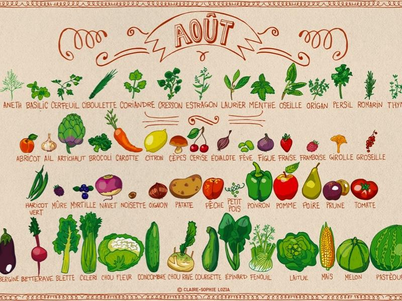 Les fruits et légumes du mois d'août