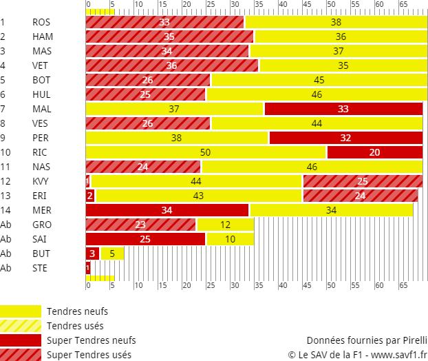 Stratégies Grand Prix d'Autriche 2015