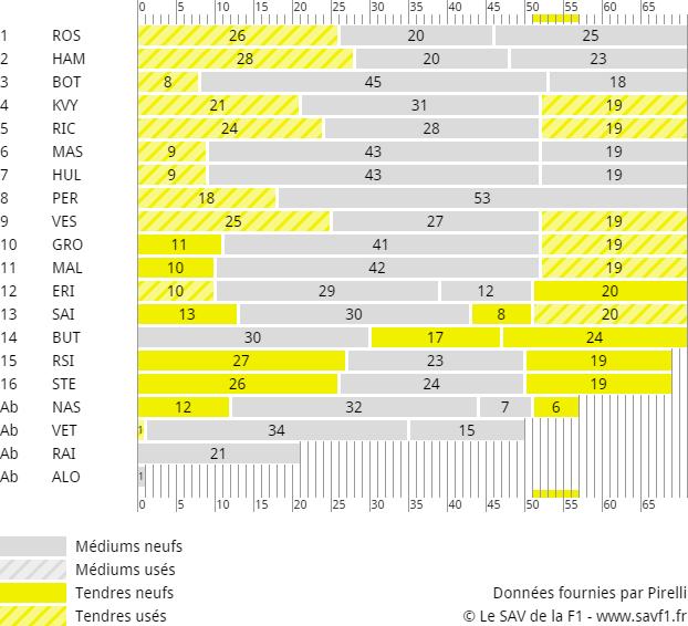Stratégies Grand Prix du Mexique 2015