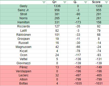 Les votes pour le Quinté+ du GP d'Italie