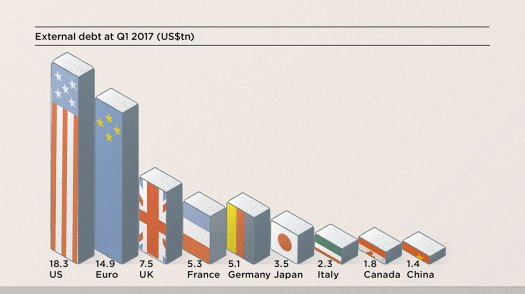 Risultati immagini per gross external debt 2017