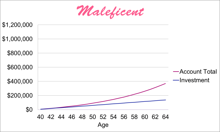 Save for retirement today! Maleficent Retirement Savings Compound Interest