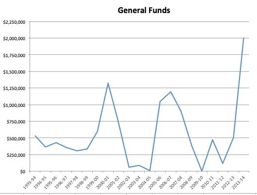 gen_funds_oyster.jpg