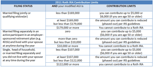 2011 Roth IRA Contribution and Income limits Chart