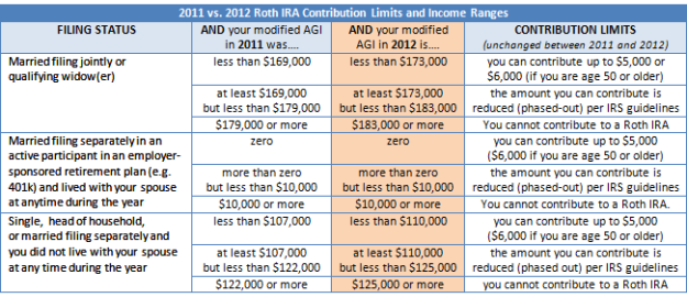 2012 Roth IRA Contribution Limits and Income Ranges