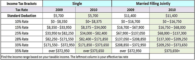 2009 versus 2010 Federal Income Tax Bracket Tables and Standard Deduction Changes  Saving to Invest