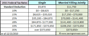 2011 federal IRS tax brackets and rates