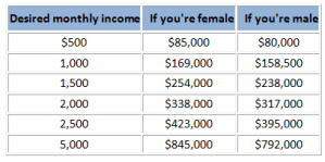 Income vs Retirement savings
