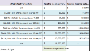 2011 Corporate Tax and Business Tax Rates and Brackets