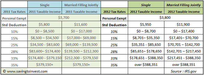 2012 Tax Brackets, Rates, Standard Deductions and Personal Exemption