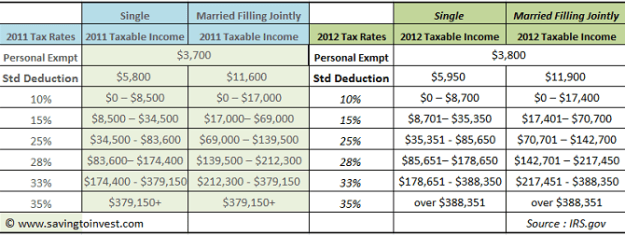 Brilliant 2012 Tax Brackets And Federal Irs Rates Standard Deduction Download Free Architecture Designs Sospemadebymaigaardcom