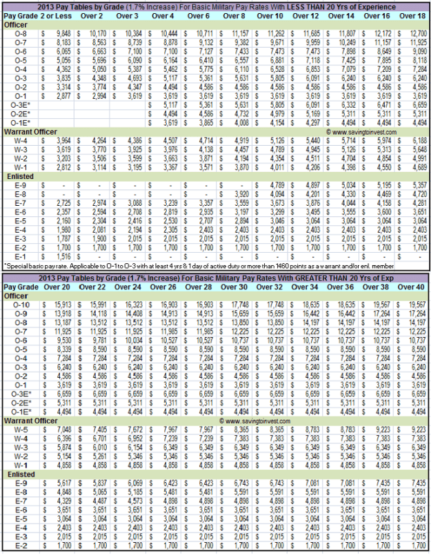 2013 Basic Military Pay Rates By Grade Table